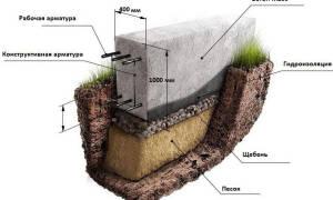 Фундамент для дома из газосиликатных блоков