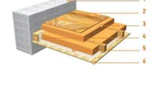 Как утеплить плиты перекрытия на чердаке