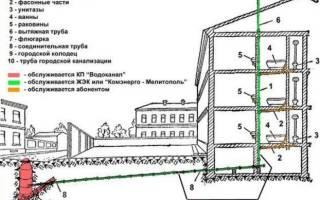 Устройство ливневой канализации в многоэтажном доме