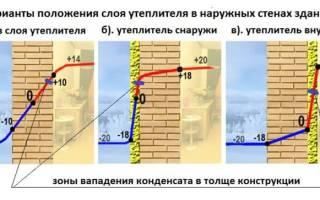 Как утеплить бетонную стену снаружи