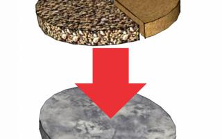 Сроки твердения бетона при различных температурах
