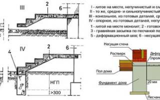 Как сделать бетонные ступеньки для крыльца