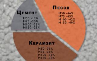 Стены из керамзита своими руками