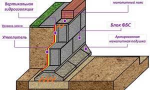 Укладка фундаментных блоков своими руками