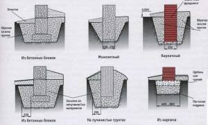 Технология ленточного фундамента под дом