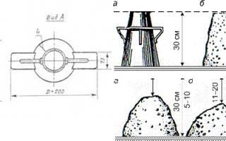 Подвижность бетонной смеси гост