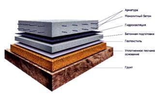 Устройство котлована под фундаментную плиту