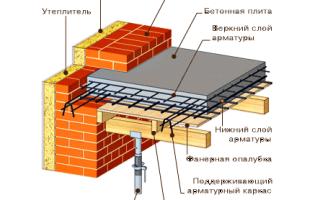 Усиление плиты перекрытия сверху