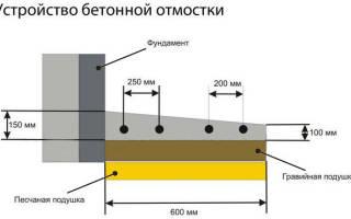 Технология устройства отмостки из тротуарной плитки