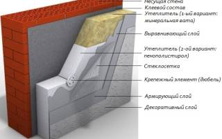 Как рассчитать толщину пенопласта для утепления стен