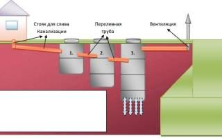 Как рассчитать объем септика из бетонных колец