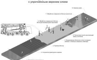 Защита бетонных поверхностей от атмосферных воздействий