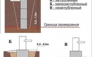 Как правильно построить пристройку к дому