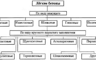 Какие блоки выбрать для строительства дома