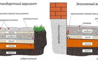 Устройство бетонной отмостки расценка в смете