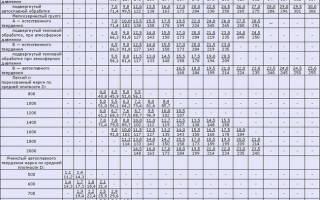 Модуль упругости бетона в30